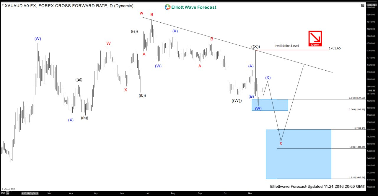 Gold (XAUAUD) Daily Elliott Wave Analysis