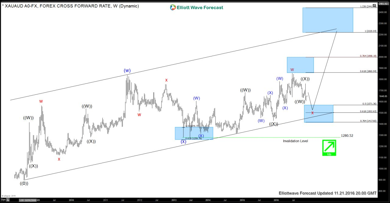 Gold (XAUAUD) Weekly Elliott Wave Analysis