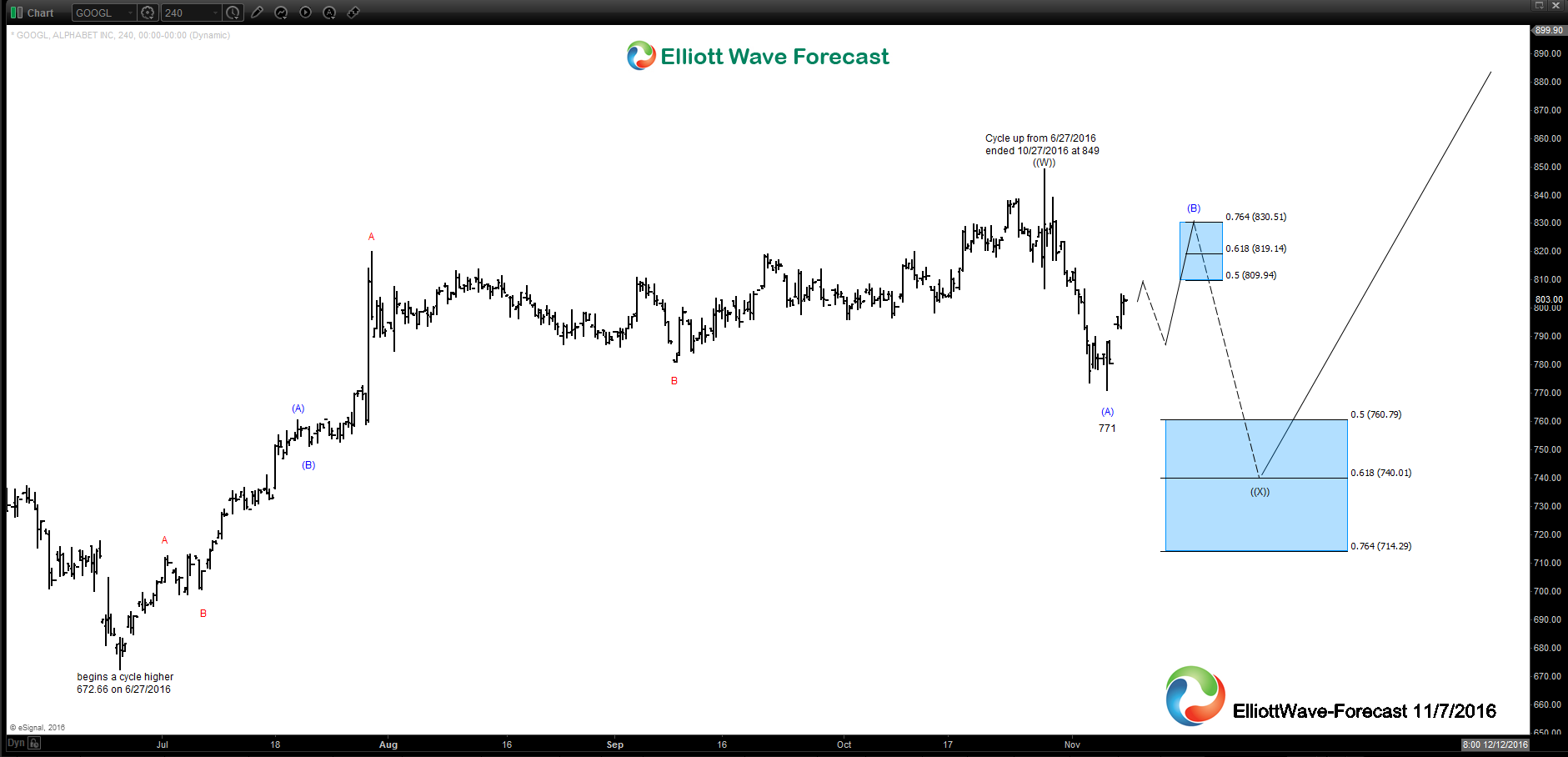 GOOGL Near Term 4 hour Elliott Wave Analysis