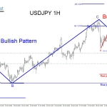 Will USDJPY Find Support and Continue Higher?