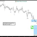 USDNOK Short-term Elliott Wave Analysis 12.2.2016