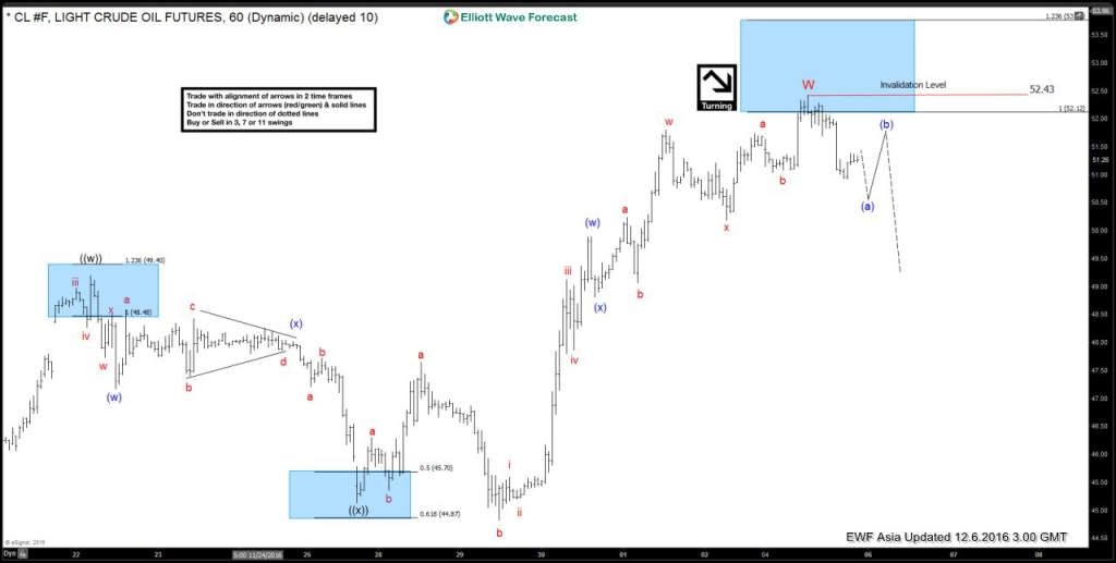 Oil Elliott wave forecast