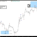 Oil Elliott Wave Forecast 12.6.2016