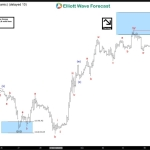 Oil Elliott Wave Forecast 12.7.2016