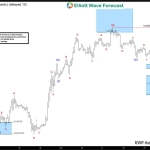 CL_F Elliott Wave Forecast 12.8.2016