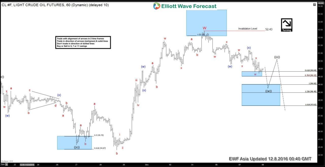 CL_F Elliott Wave Forecast 12.8.2016