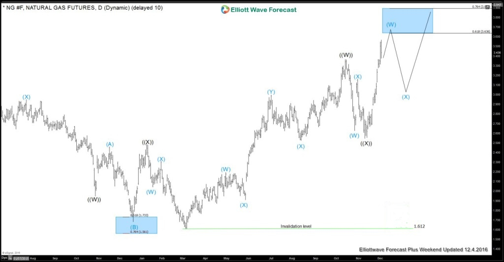 Natural Gas Elliott wave analysis 12.4.2016