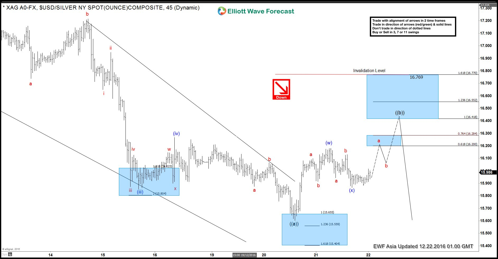 Silver Elliott Wave Forecast 12.22.2016