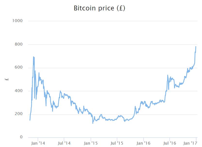 Bitcoin vs GBP