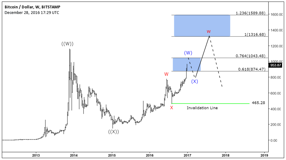 Bitcoin Performance in 2016 - Elliott Wave Analysis