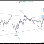 CL_F rally will benefit Canadian Dollar