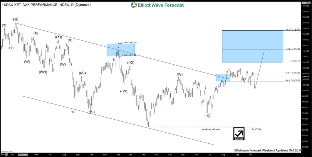 Forecasting the rally in DAX Index