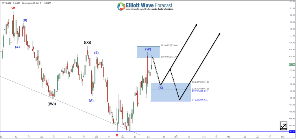 EQT Daily Elliott Wave Analysis