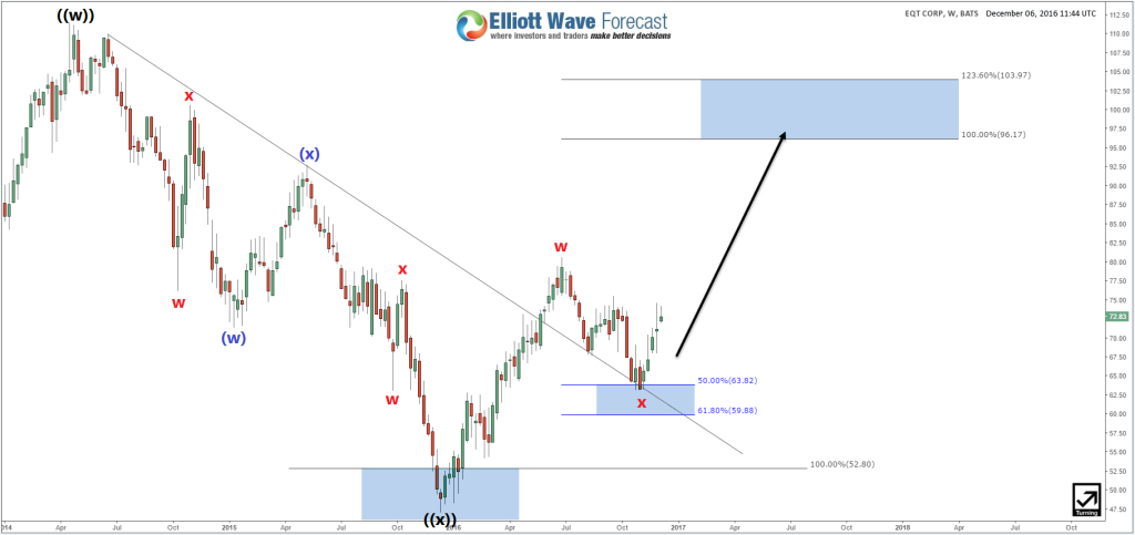 EQT Weekly Elliott Wave Analysis