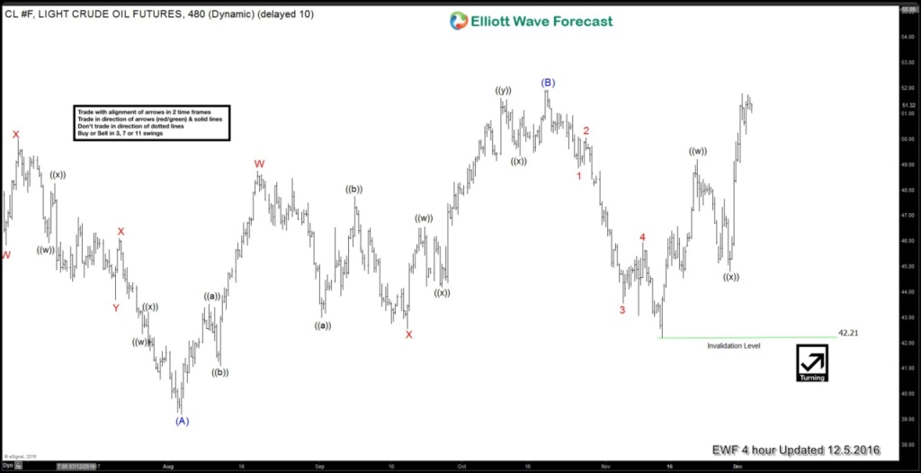 CL_F Elliott Wave Analysis 12.5.2016