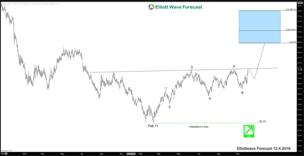 Oil Elliott wave sequence