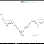Oil Elliott Wave Sequence is Bullish