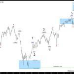 Russell 2000 ($RUT) incomplete bullish sequences calling the rally