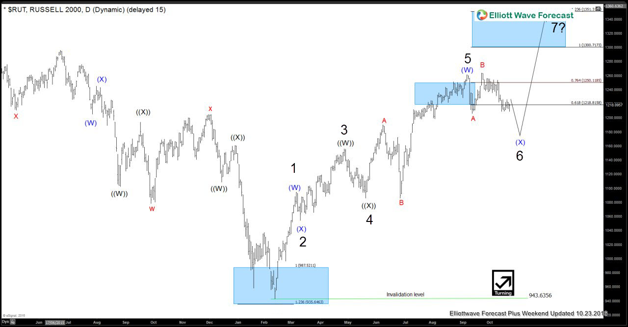 Russell 2000 29 October Daily Elliott Wave Analysis