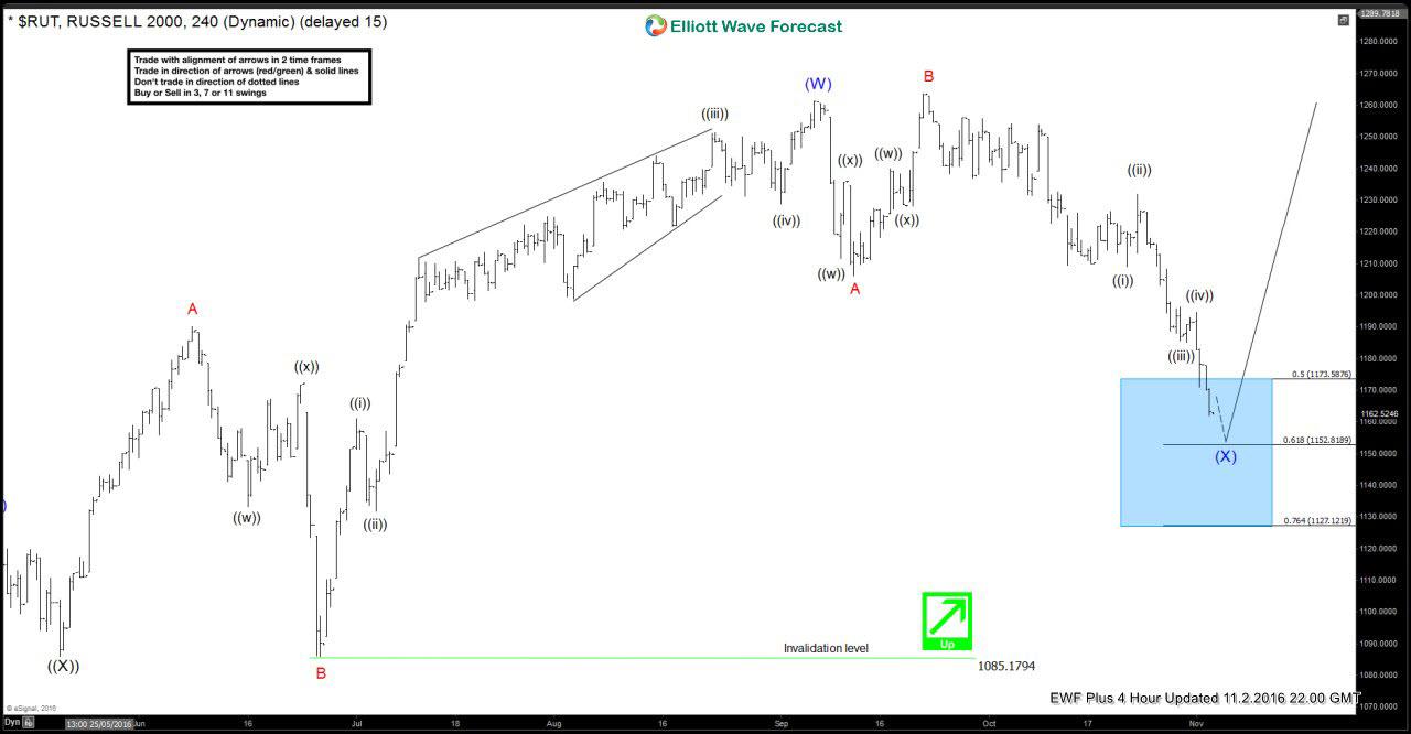 Russell 200 2 November 4 Hour Elliott wave analysis