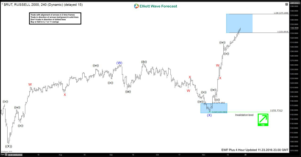 Russell 2000 23 November 4 Hour Elliott Wave Analysis