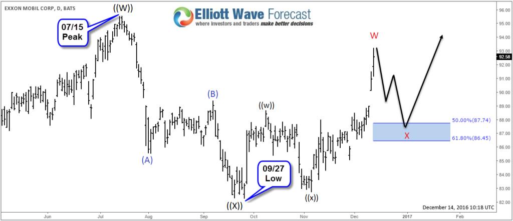XOM Daily Chart - Exxon Mobil Elliott Wave Analysis