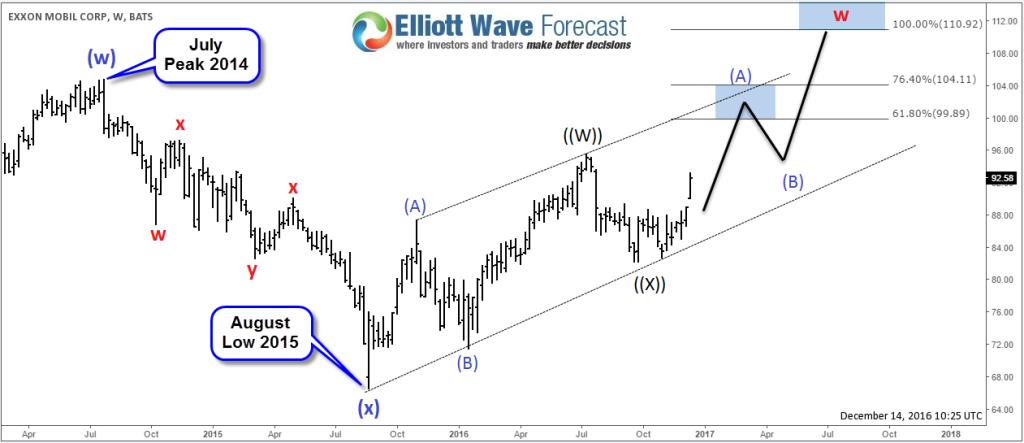 XOM Weekly Chart - Elliott Wave