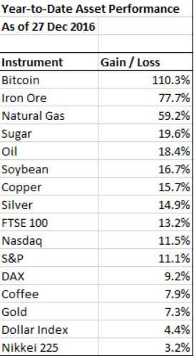 YTD Asset Return
