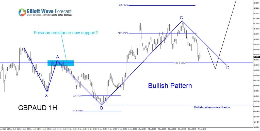 GBPAUD, Elliott Wave, Elliottwave, Bullish Pattern, Harmonic Pattern