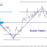 GBPAUD Elliott Wave Calling Possible Bounce Higher?
