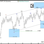 AUDUSD Elliottwave Analysis: Close to turning