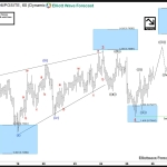 AUDUSD: 5 Wave move nearing completion