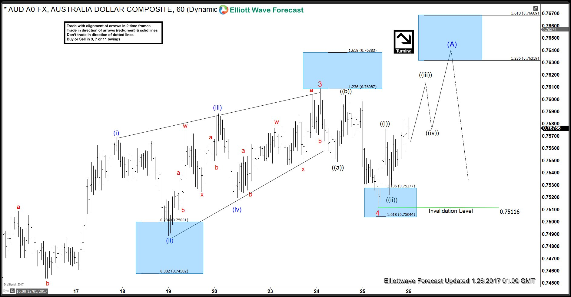 AUDUSD Elliott Wave Analysis showing 5 wave move