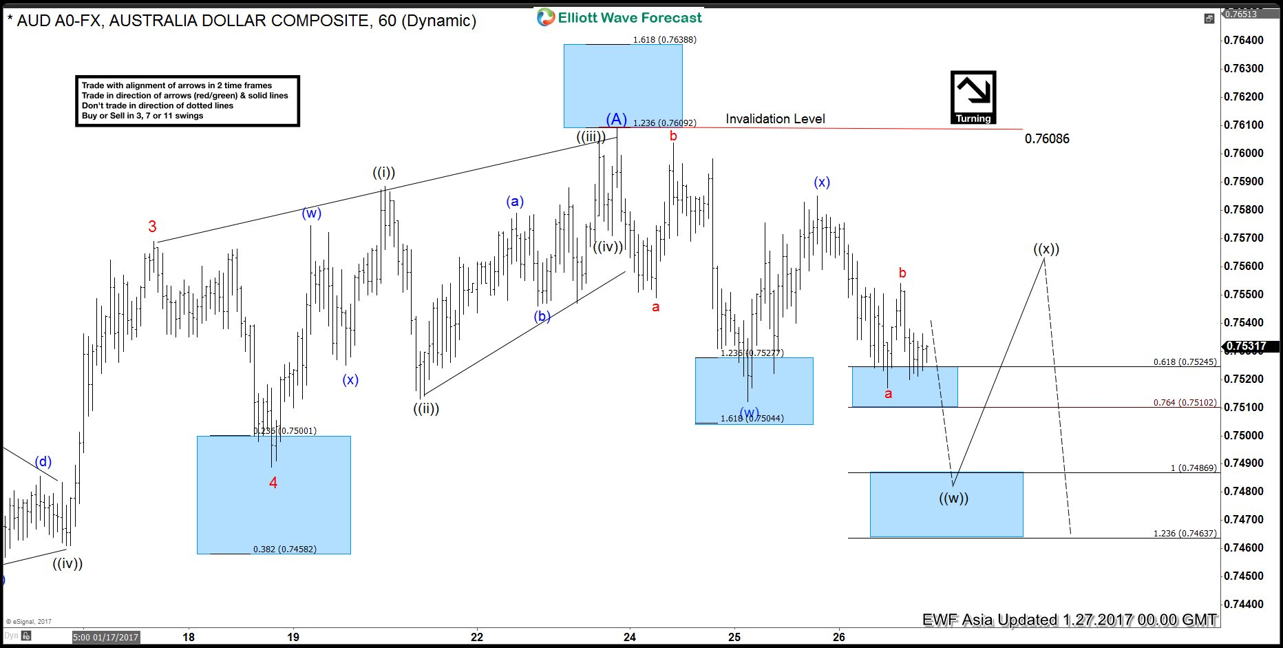 AUDUSD 5 wave cycle completed