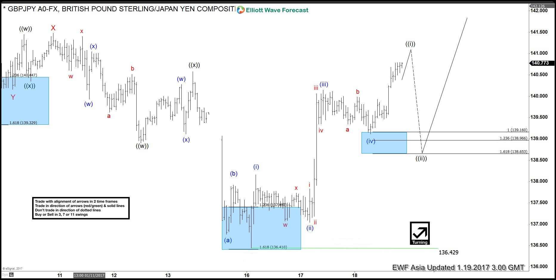 GBPJPY shows 5 waves off the low