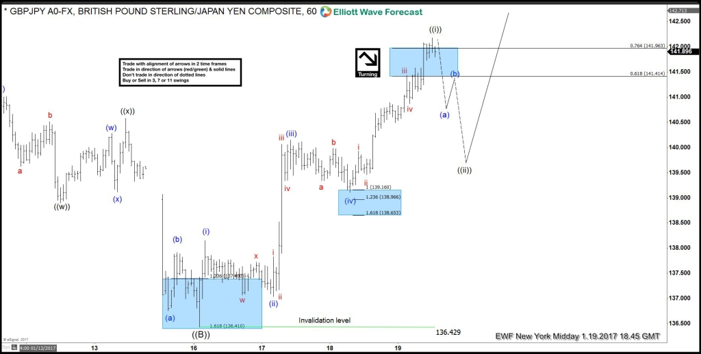 GBPJPY, Elliott Wave, elliottwave, bullish, pattern, technical analysis, price action
