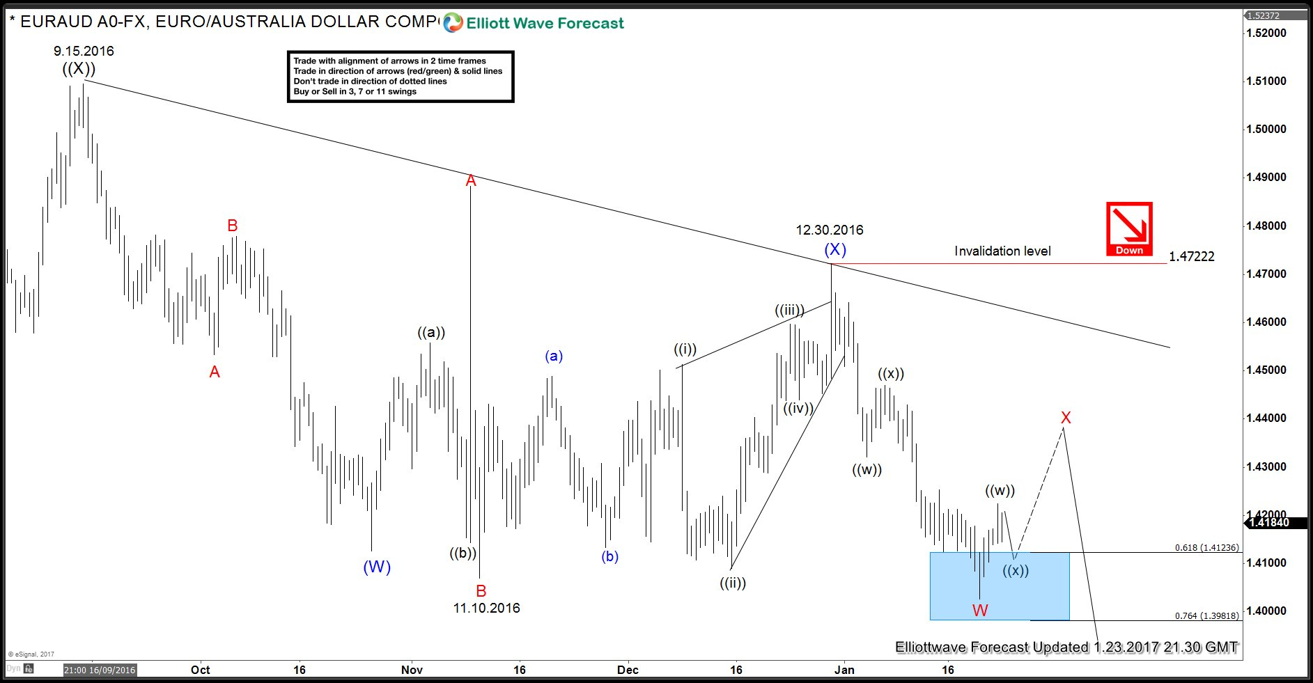 EURAUD Elliott Wave Analysis 1.23.2017