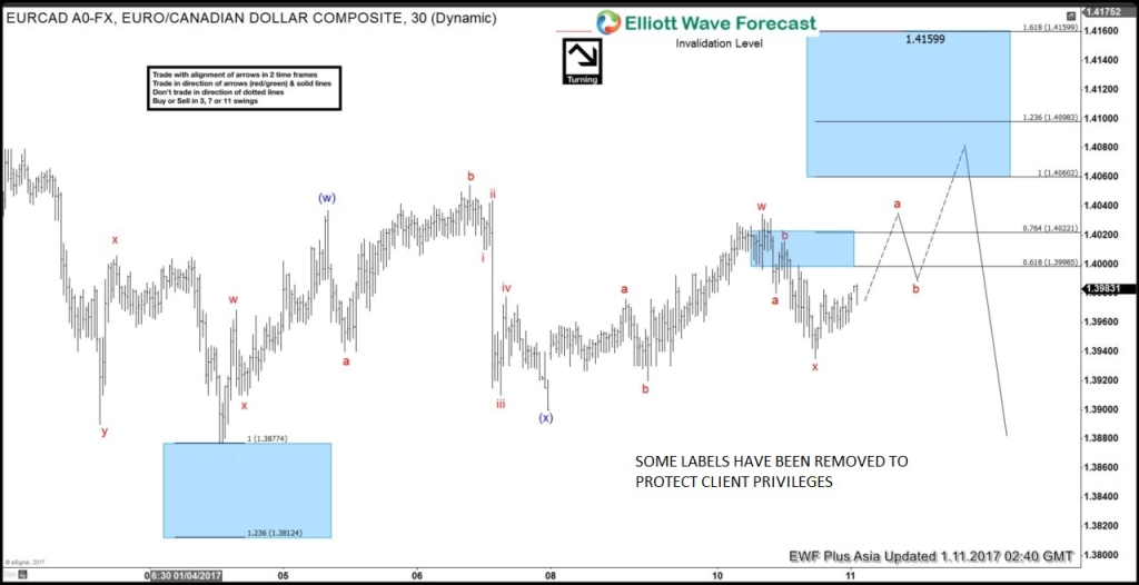 Elliott Wave, EURCAD, bearish, pattern, trend, technical analysis