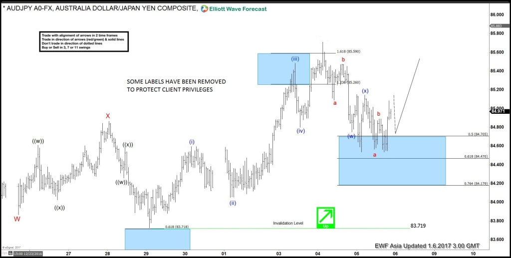 Elliott Wave, Bullish, Pattern AUDJPY