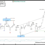 DAX Intra-day Analysis: Wave 3 in progress