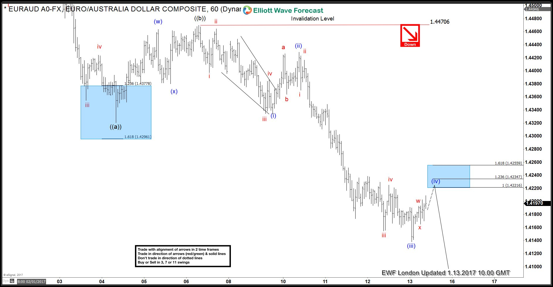 Live Forex Trading Rooms Euraud Trade Setup From Jan 13 Live Trading Room Elliott Wave