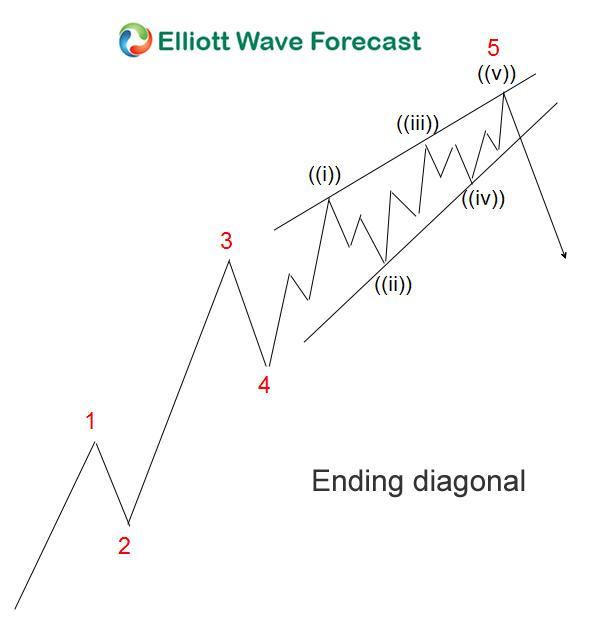 Ending Diagonal Blog