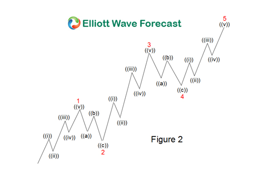 Elliott Wave Impulse