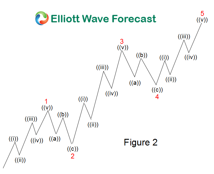 5 wave impulse for DAX blog
