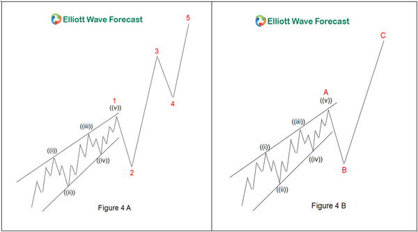 Elliott Wave Leading Diagonal