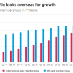 Do you need to worry about Netflix 5 waves move ?