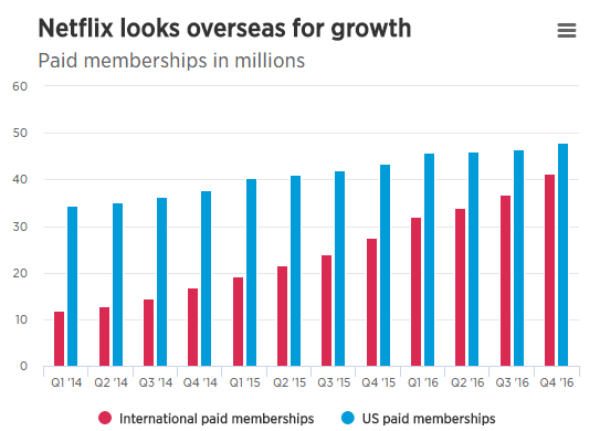 Netflix Paid Memberships