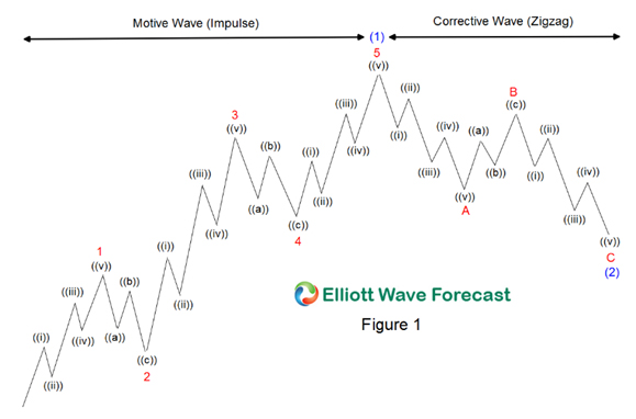 Elliott Wave Five Waves Pattern (Motive and Corrective)