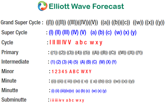 Elliott Wave Theory Cycle Degree