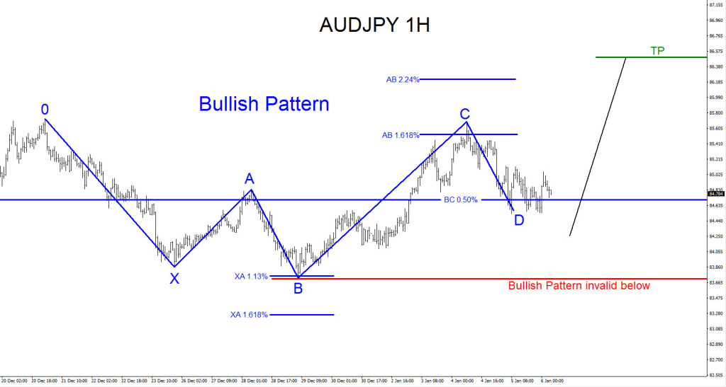 AUDJPY, Elliott Wave, elliottwave, bullish, pattern